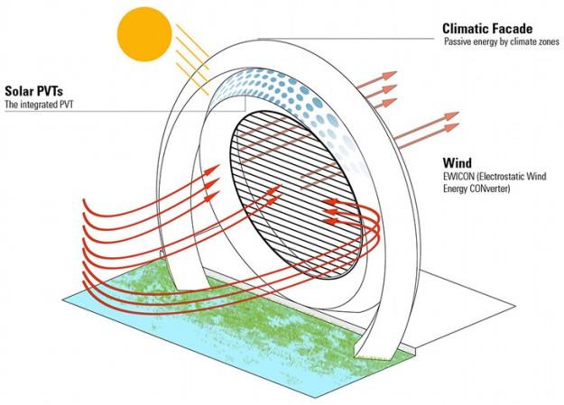 a wind wheel, using Ewicon technology