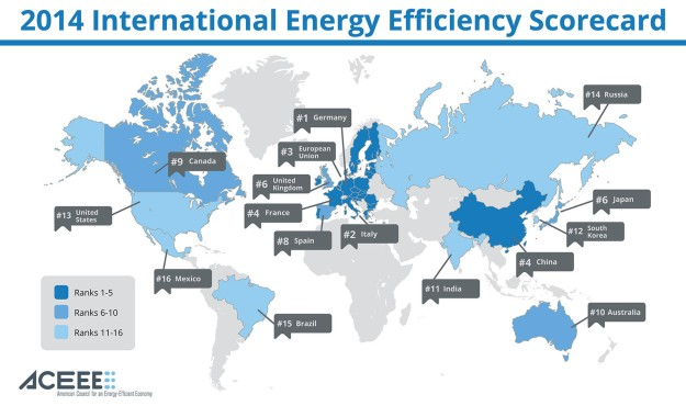 Australia ranks 10th of these 16 countries for energy efficiency. However, we're 16th for energy-efficient transport, so presumably we're further up the ladder for housing