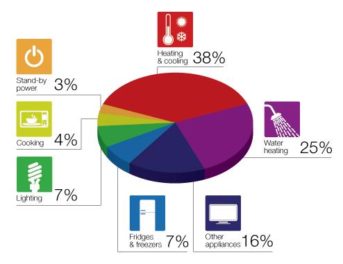 average energy use in an Australian home, 2011