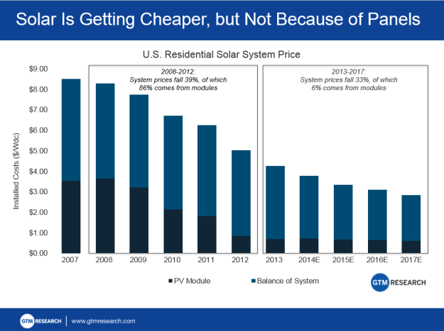 US residential solar costs. Beyond 2013, these are estimates, but already out of date it seems
